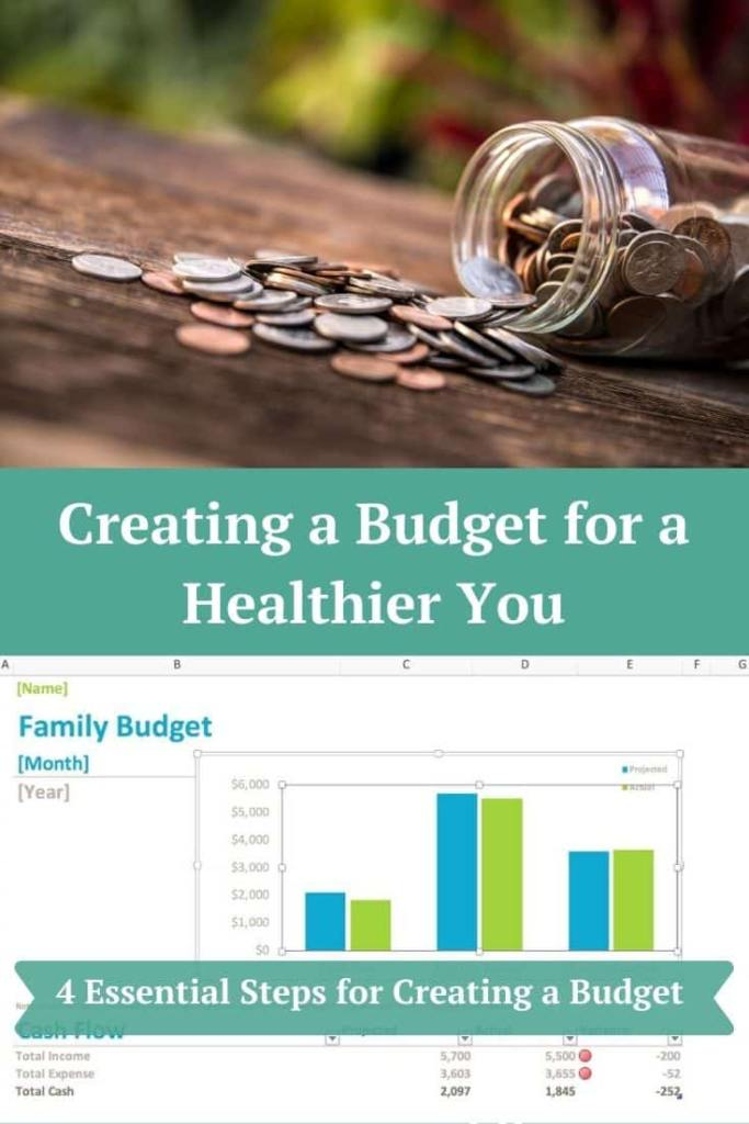 Creating a Budget for a Healthier You